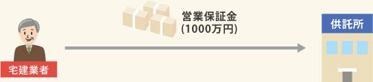 宅建業者→営業保証金(1000万円)→供託所