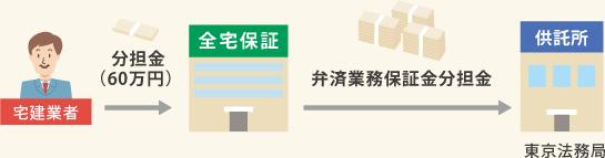 宅建業者→分担金(60万円)→全宅保証→弁済業務保証金分担金→供託所(東京法務局)