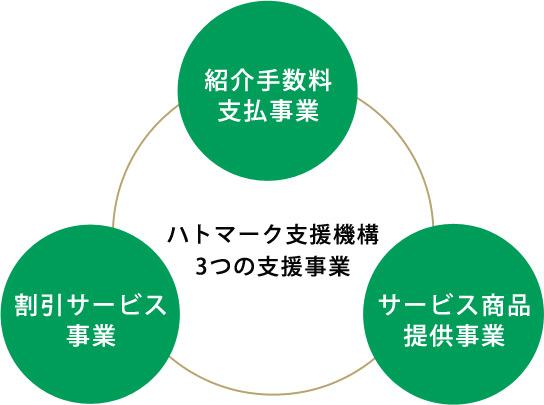 【ハトマーク支援機構、3つの支援事業】紹介手数料支払事業、サービス商品提供事業、割引サービス事業