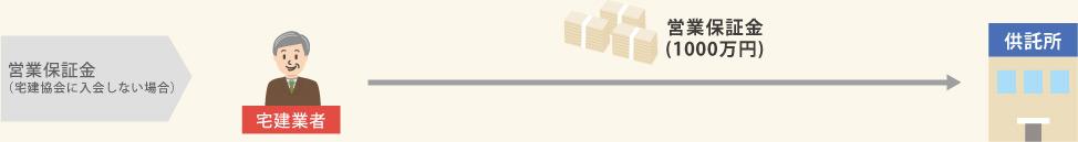 営業保証金(宅建協会に入会しない場合):宅建業者→営業保証金(1000万円)→供託所