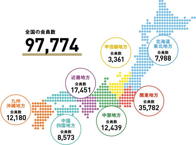 【全国の会員数97,774】北海道・東北地方:会員数9,988、関東地方:会員数35,728、中部地方:会員数12,439、近畿地方:会員数17451、中国・四国地方:会員数8,753、九州・沖縄地方:会員数12,180