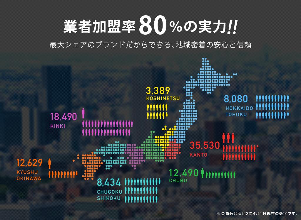 業者加盟率80%の実力!!最大シェアのブランドだからできる、地域密着の安心と信頼 【会員数】北海道・東北・甲信越:11,349 関東:35,782 北陸:3,329 中部:12,439 近畿:17,451 四国・中国:8,573 九州・沖縄:12,180 ※会員数は平成28年4月1日現在の数字です。