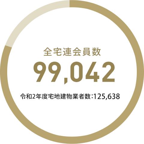 全宅連会員数97,774 平成28年度宅地建物取引業者数;123,307